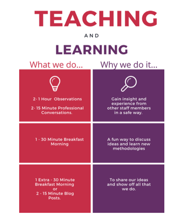 Teaching & Learning Week at NCC